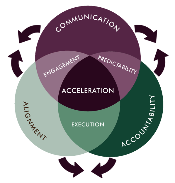 Alignment Accountbility Predictability Engagement Communication